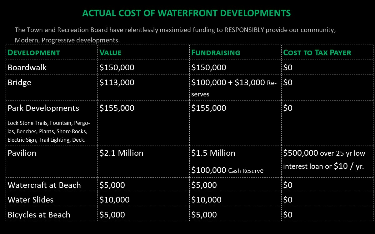 Commando Lake Investment Pic