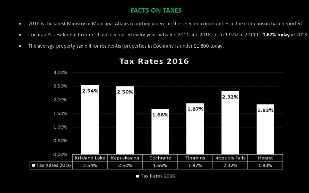 Tax Rate Pic